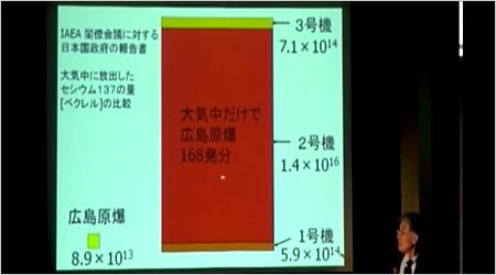 セシウム137の量