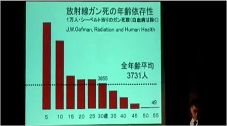 放射性ガン死の年齢依存性