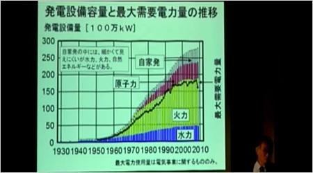 発電設備容量と最大需要電力量の推移