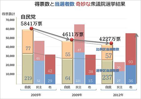 得票数と当選者数 奇妙な衆議院選挙結果